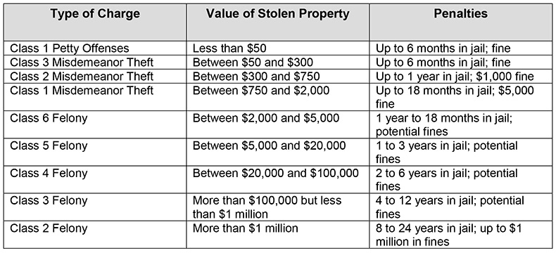 theft charges and penalties chart